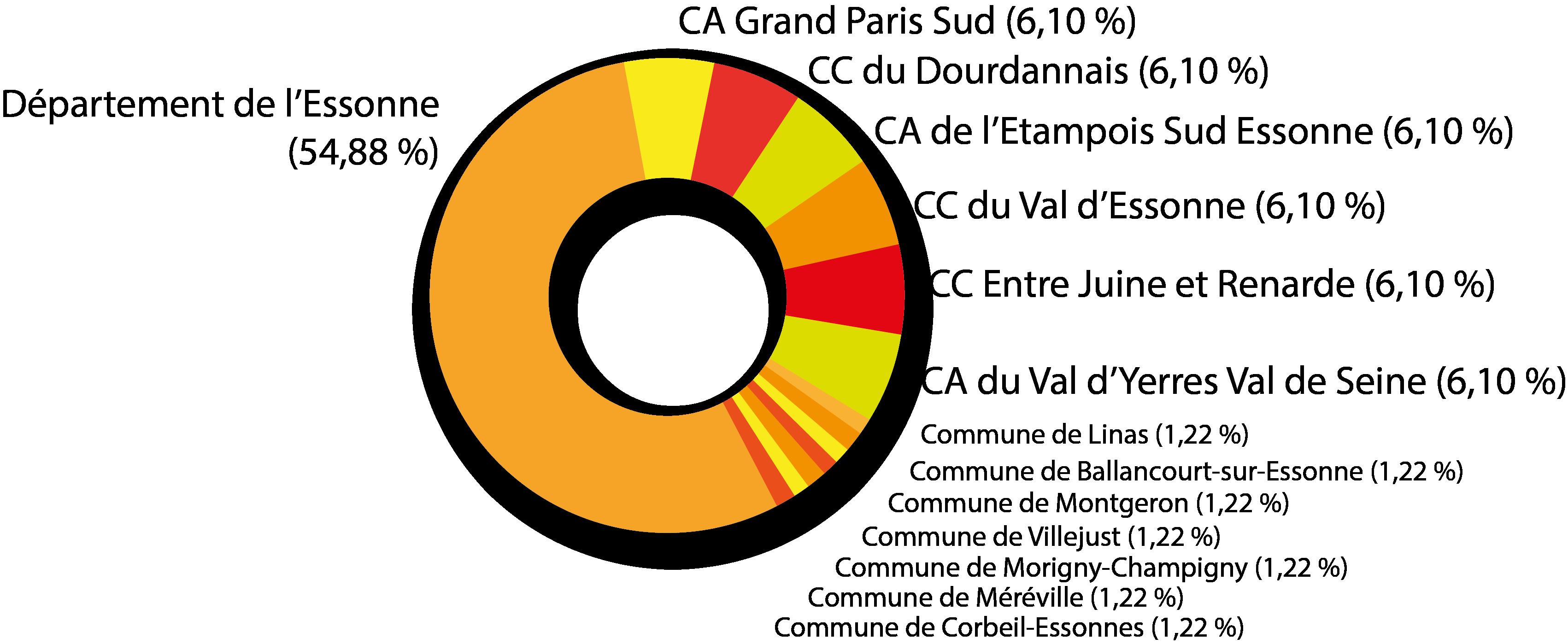 centrevideDefGraphActionnariatsSPL
