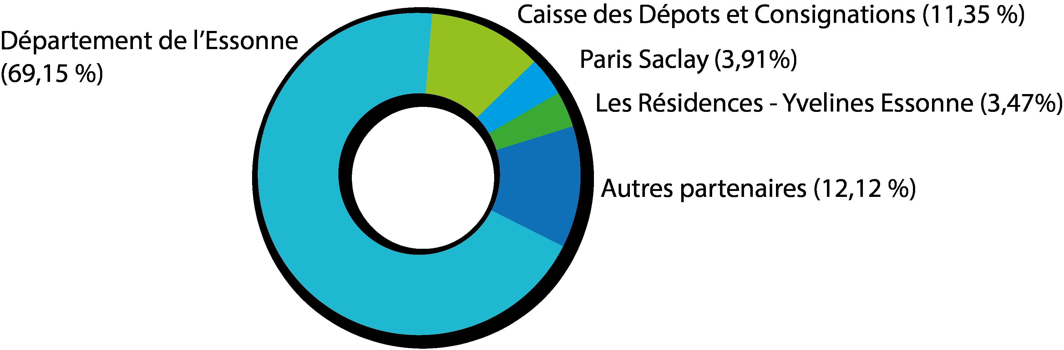 centreVideDefGraphActionnariatsEA